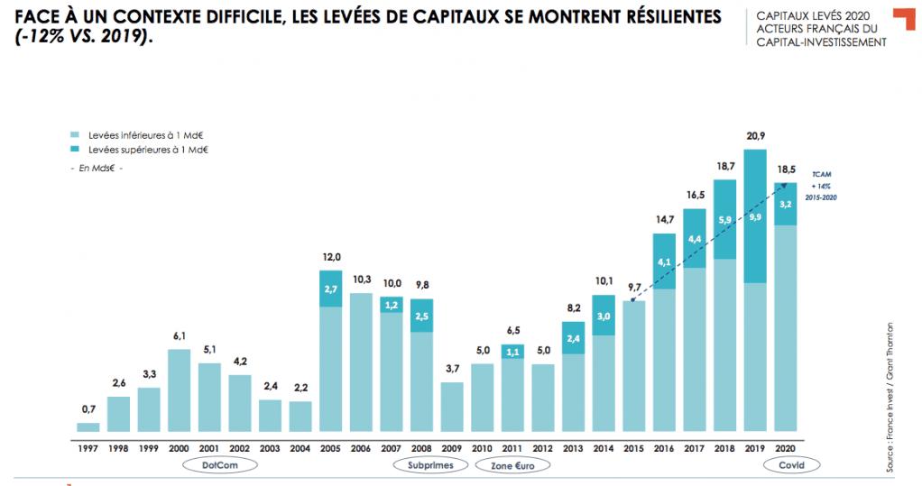 © France Invest