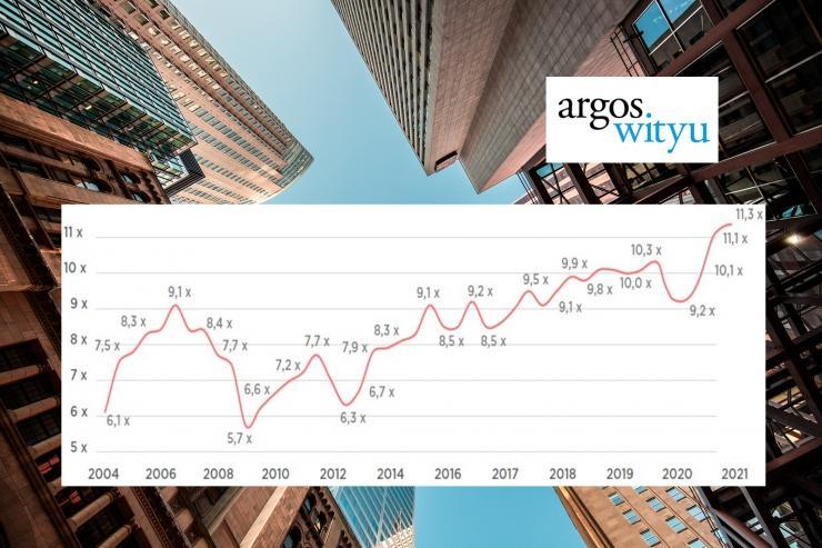 Argos Index ® Q1 2021 © Argos Wityu
