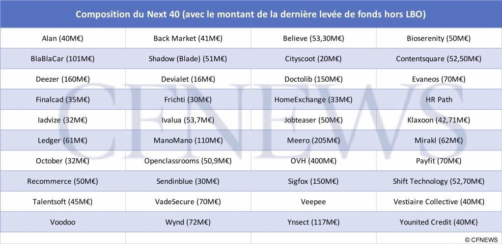 Composition du Next40 (avec le montant de la dernière levée de fonds hors LBO) - © CFNEWS