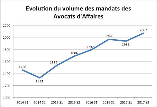 mandats avocats 2014 2017