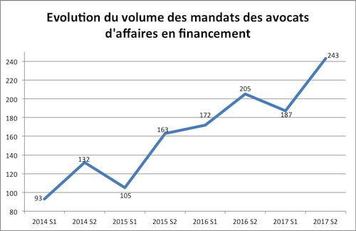 mandats avocats financement 2014 2017