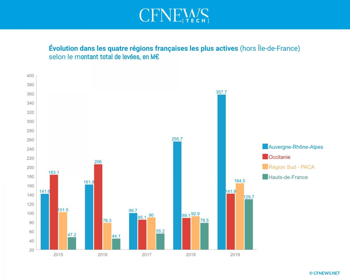 Évolution dans les quatre régions françaises les plus actives (hors Île-de-France), selon le montant total de levée en M€ © CFNEWS.net