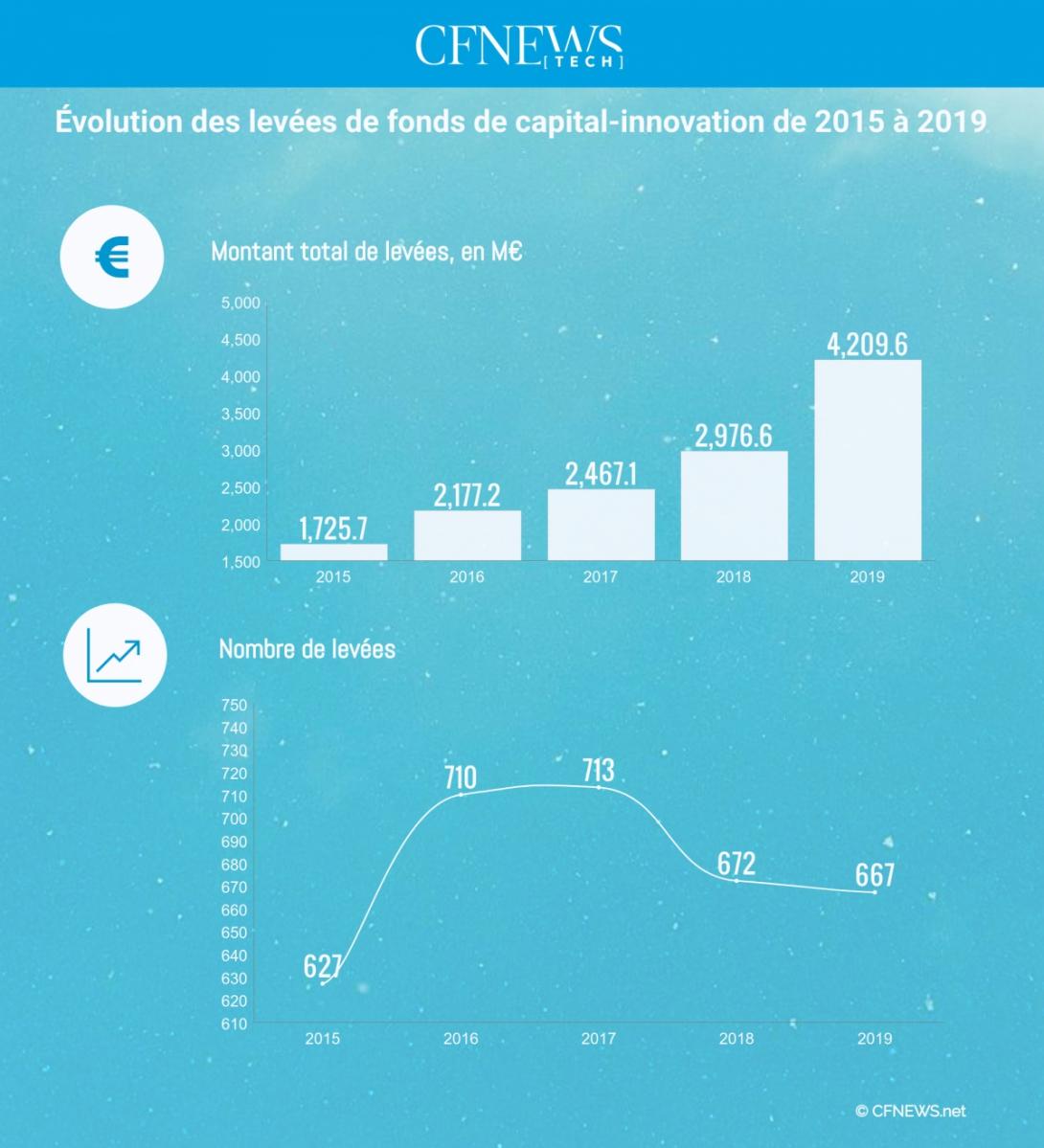 Évolution des levées de fonds de capital-innovation de 2015 à 2019 © CFNEWS.net