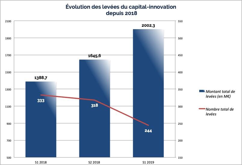 Évolution des levées du capital-innovation depuis 2018 - © CFNEWS