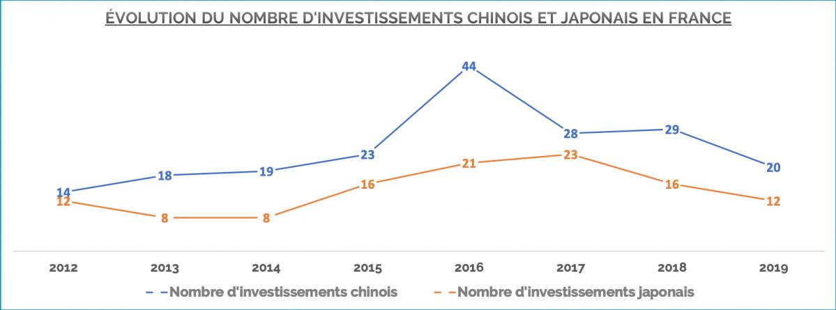 Evolution du nombre d'investissements chinois et japonais en France de 2012 à 2019
