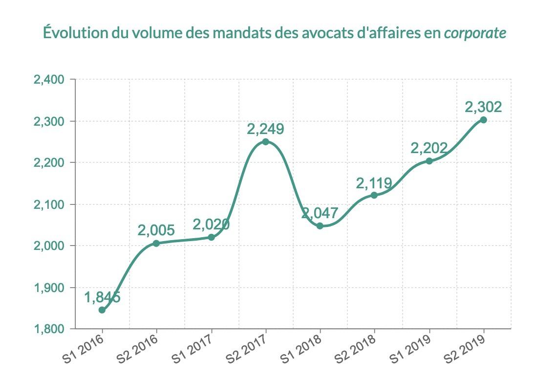 Évolution du volume des mandats des avocats d'affaires en corporate de 2016 à 2019
