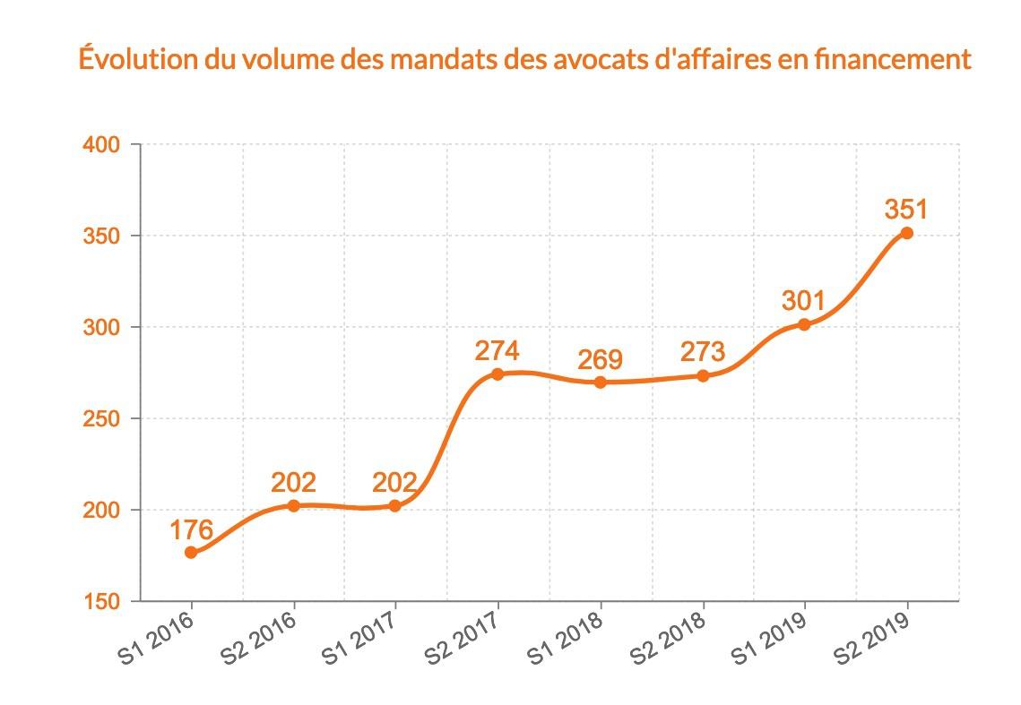 Évolution du volume des mandats des avocats d'affaires en financement de 2016 à 2019