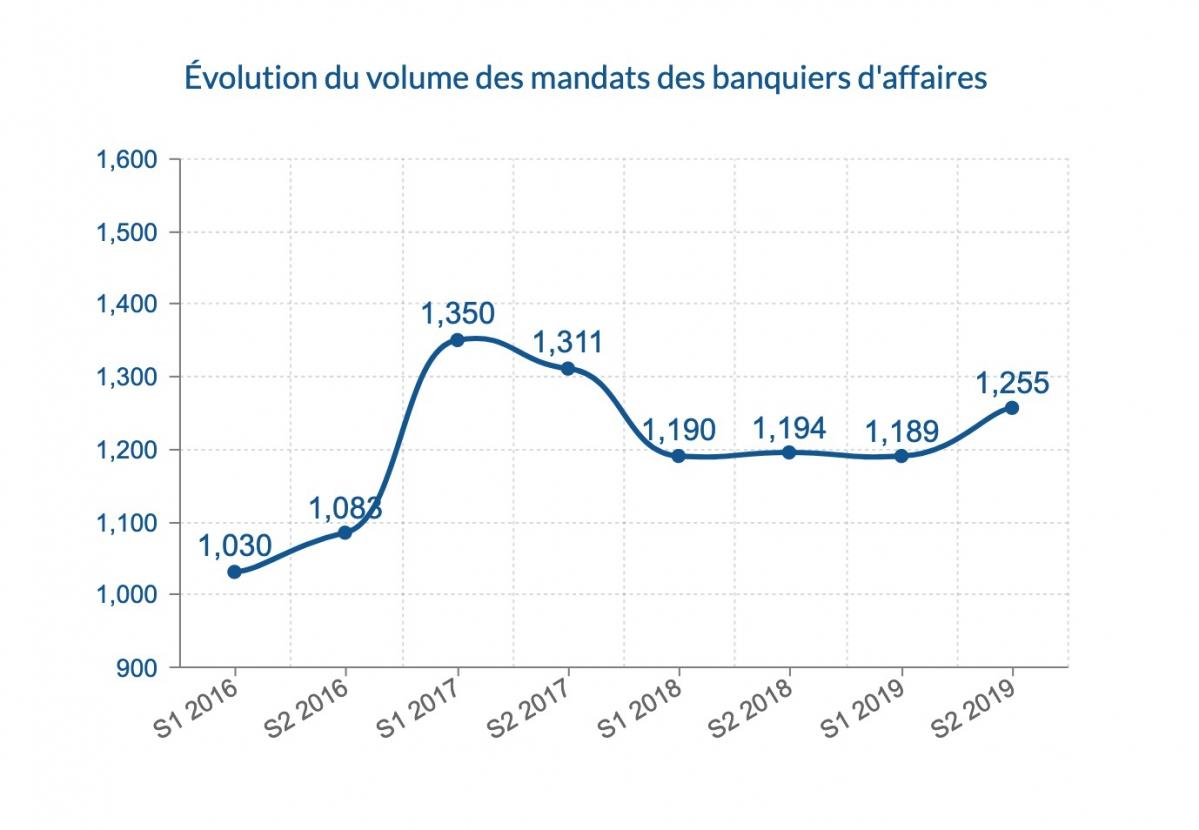 Évolution du volume des mandats des banquiers d'affaires © CFNEWS.net