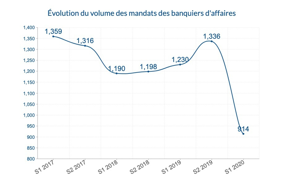 Évolution du volume des mandats des banquiers d'affaires S1 2017 S1 2020