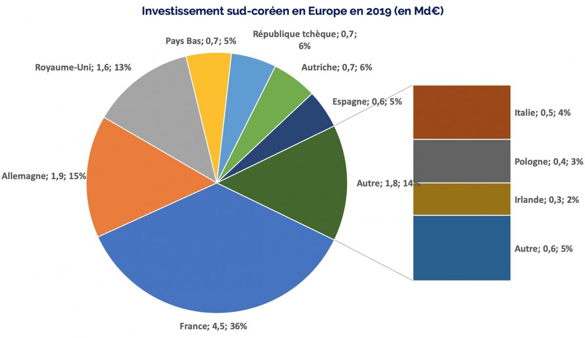 Investissement sud-coréen en Europe en 2019