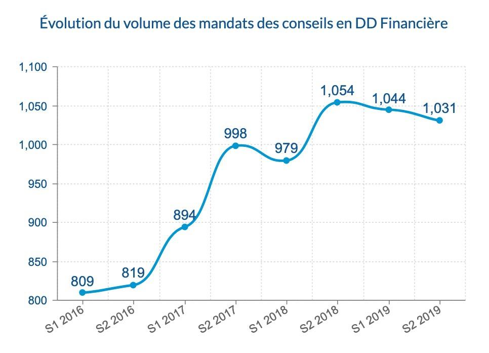 Évolution du volume des mandats des conseils en DD financière