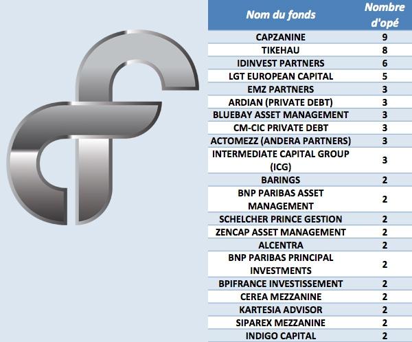 Extrait du classement des fonds de dette sur des opérations de LBO