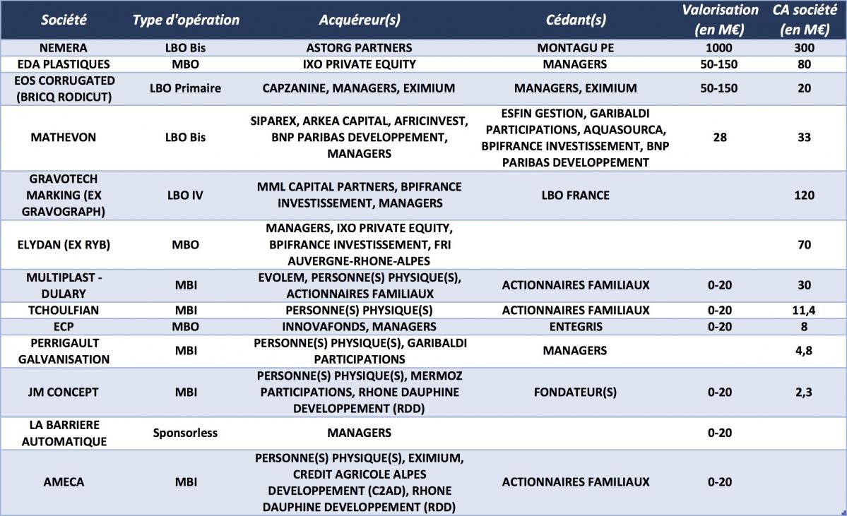 Les principaux deals LBO dans les industries en Auvergne-Rhône-Alpes depuis janvier 2018