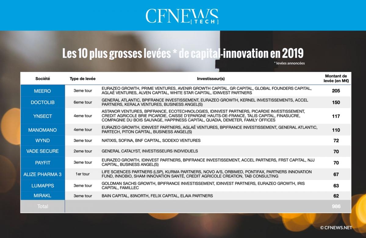 Les 10 plus grosses levées de capital-innovation en 2019 © CFNEWS.net