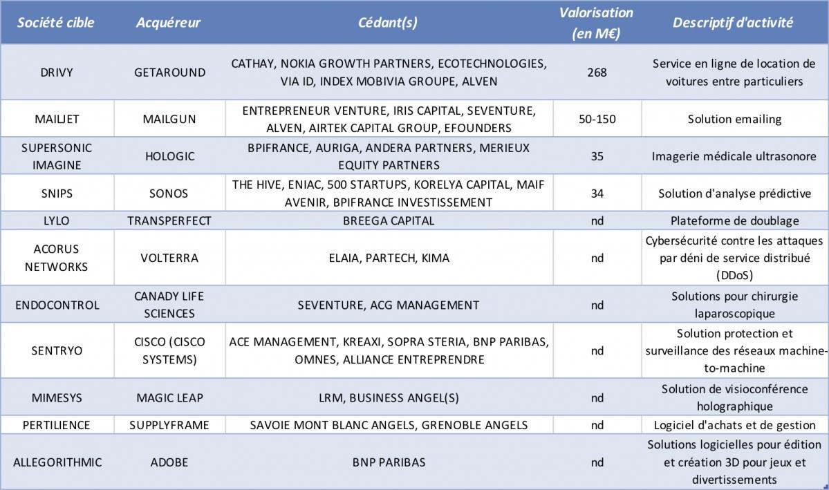 Les acquisitions de sociétés Tech françaises par des Américains en 2019 (Mise à jour le 21/11/19) - © CFNEWS