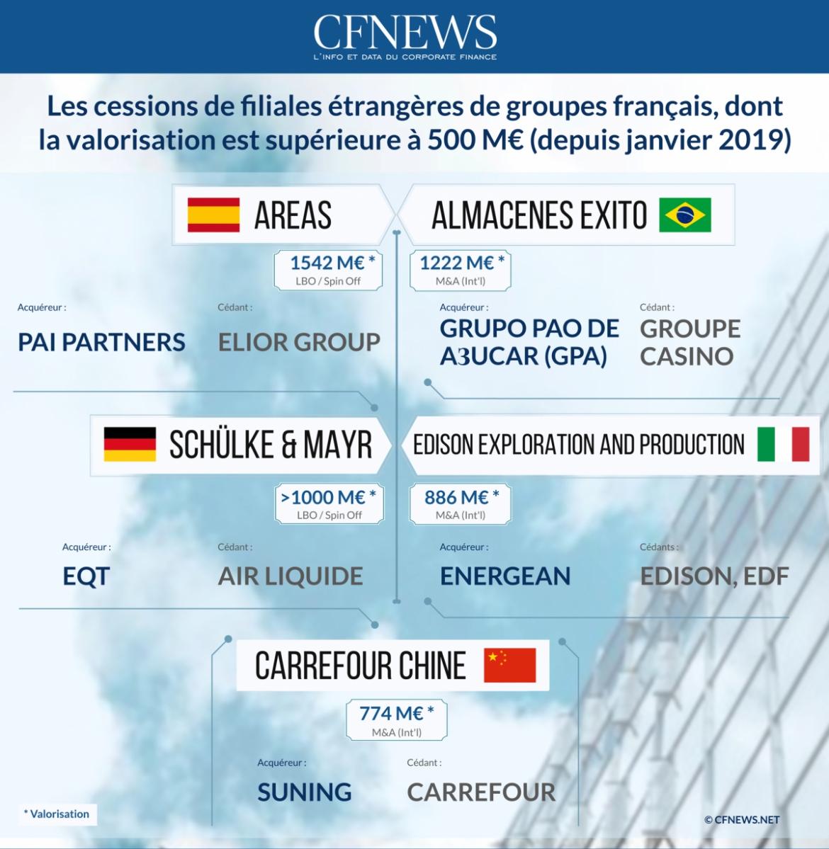 Les Cessions de filiales étrangères de groupes français dont la valorisation est supérieure à 500M€ (depuis janvier 2019) - © CFNEWS.net