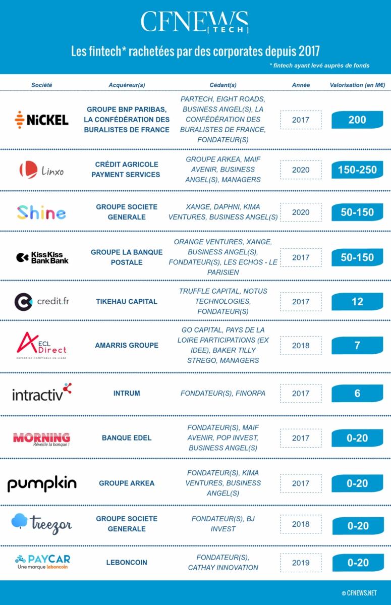Les fintech rachetées par des corporates depuis 2017