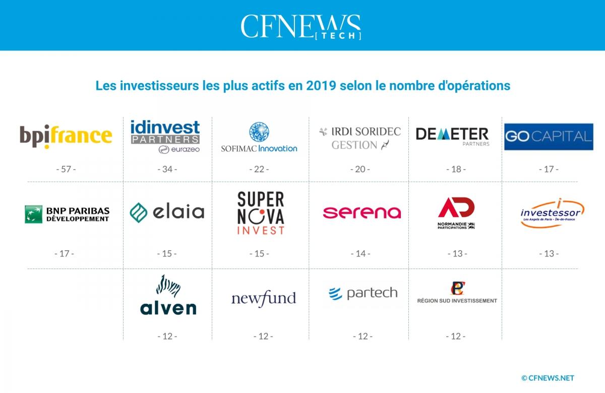 Les investisseurs les plus actifs en 2019 selon le nombre d'opérations