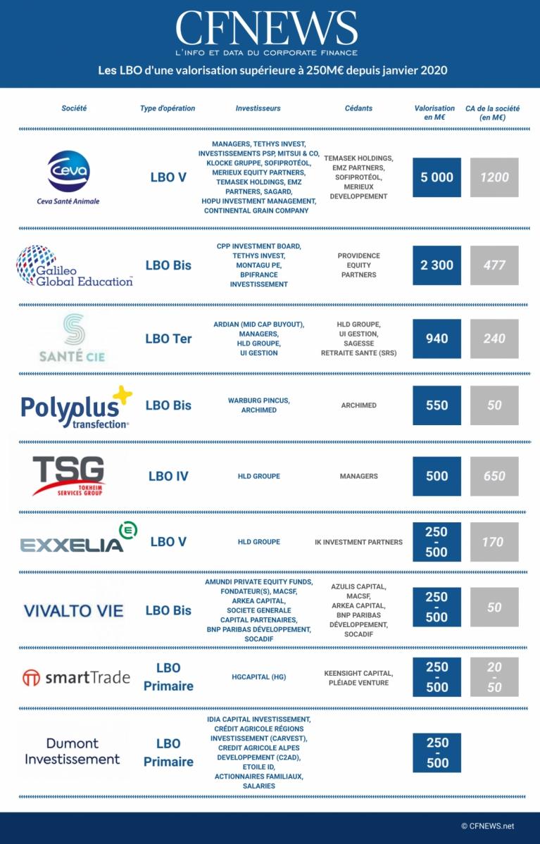 Les LBO d'une valorisation supérieure à 250M€ depuis janvier 2020