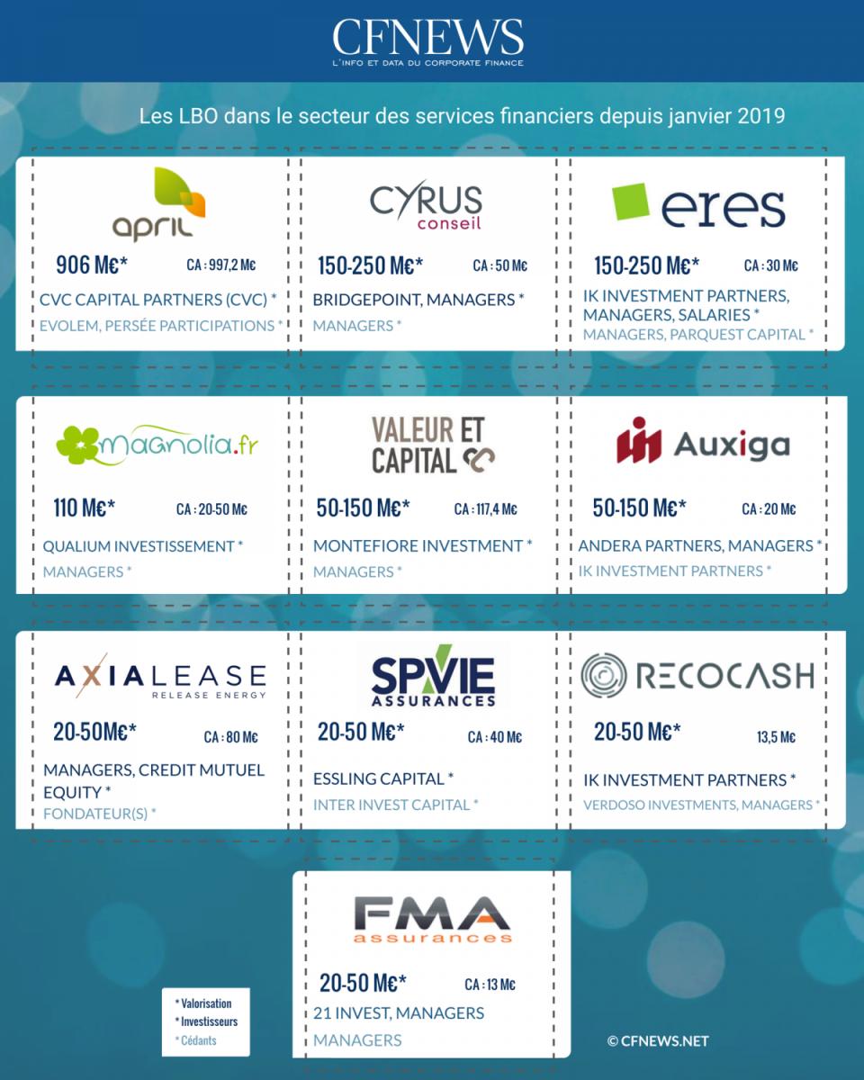 Les LBO dans le secteur des services financiers depuis janvier 2019