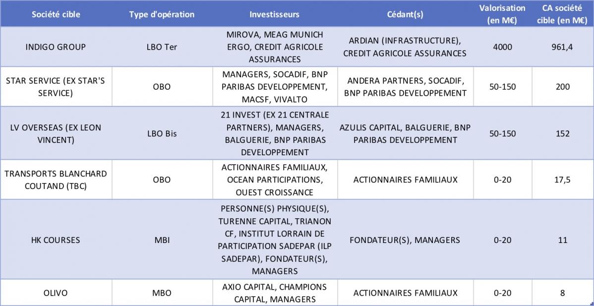 Les LBO de sociétés françaises dans le secteur transports et logistique depuis janvier 2019