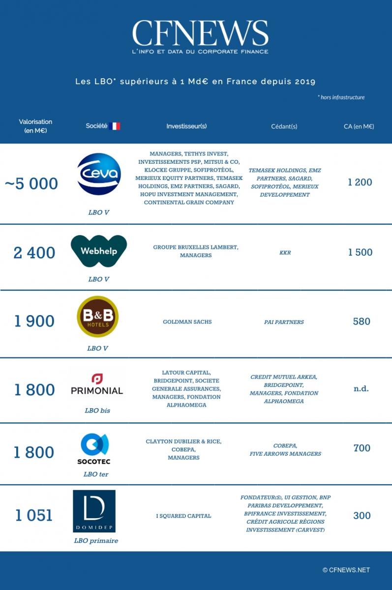 Les LBO * supérieurs à 1 Md€ en France depuis 2019 * hors infrastructure © CFNEWS.net