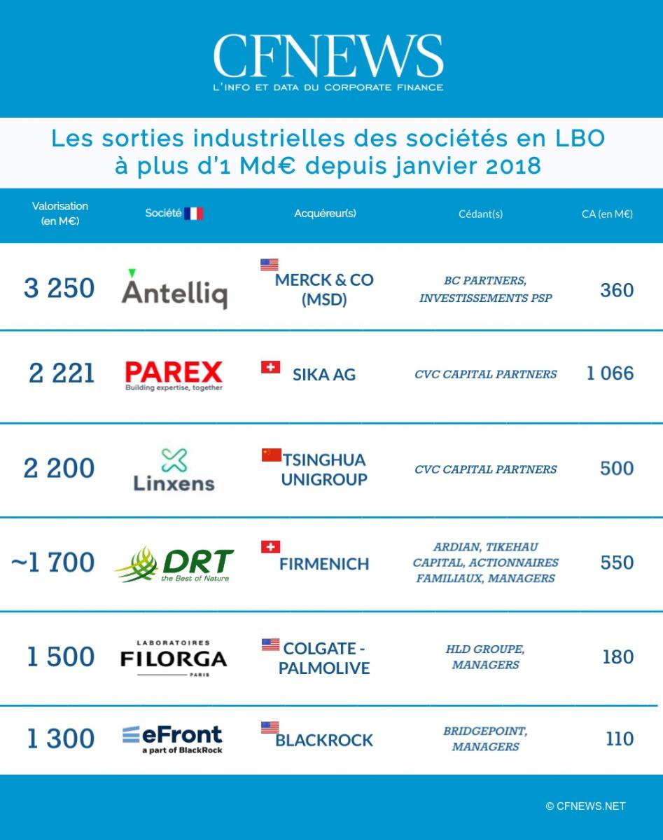 Les sorties industrielles des sociétés en LBO à plus d'1 Md€ depuis janvier 2018 © CFNEWS.net