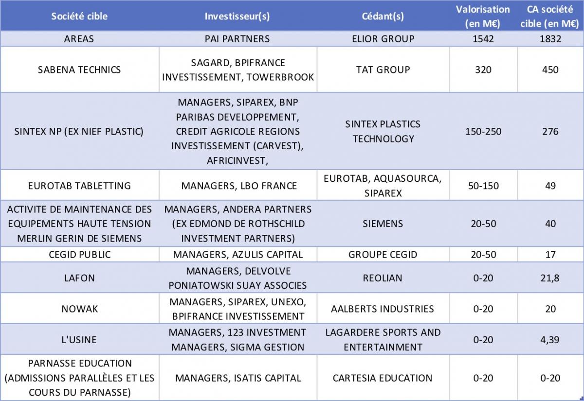 Les spin-off de groupes industriels réalisés par des fonds français depuis le début de l'année
