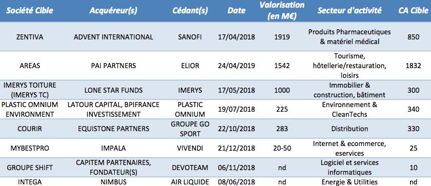 Les Spin off de sociétés cotées françaises auprès de fonds d'investissement depuis janvier 2018