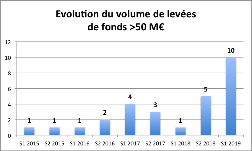 Evolution du volume de levées de fonds >50 M€ (S1-2015-S12019)